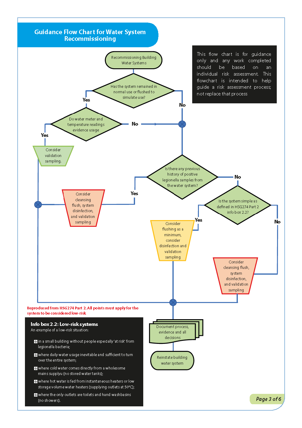 Recommissioning water systems flow chart